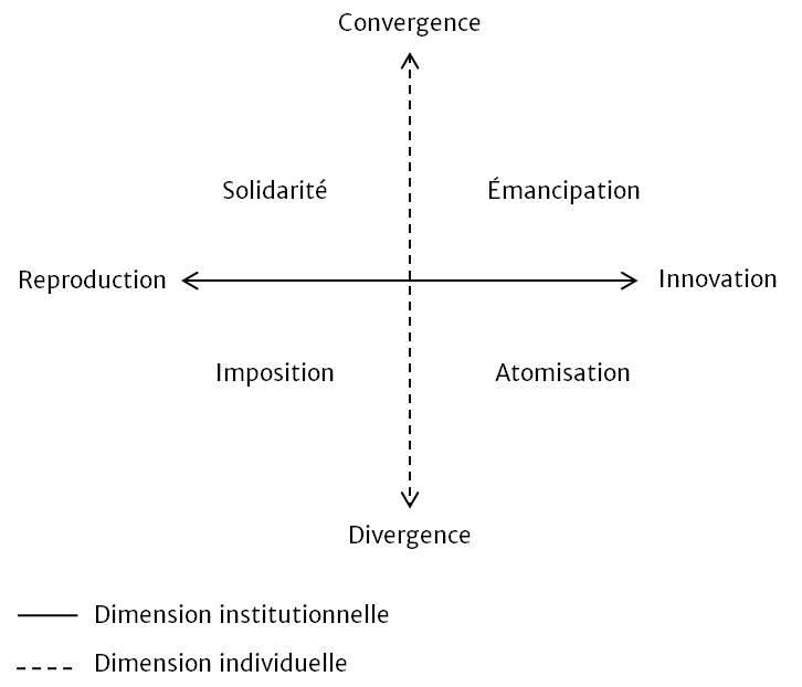 Figure 1 : Modèle d'interprétation de la gestion de l'ambivalence