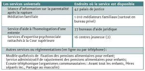 Tableau 1: Les services universels