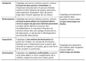 Tableau 1: Comment est gérée l'ambivalence: 4 modèles.