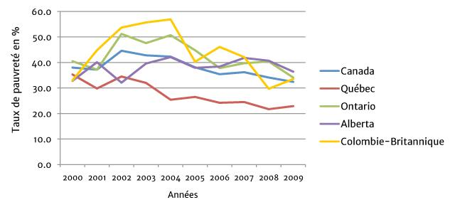 Graphique 1: Taux de pauvreté des familles monoparentales entre 2000 et 2009