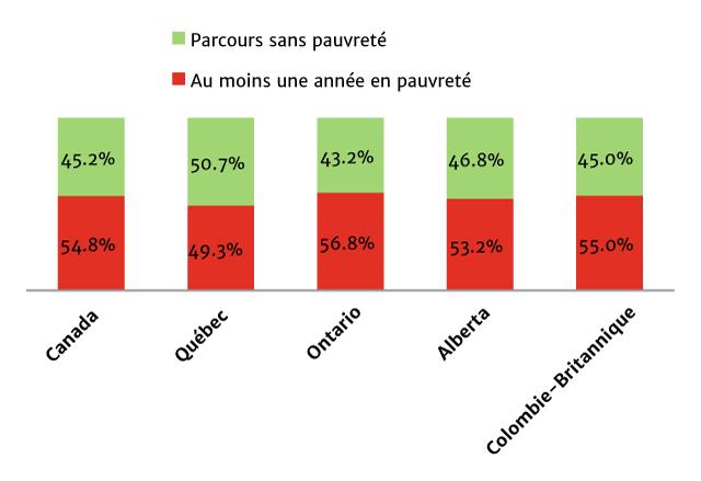 Figure 1 : Pourcentage des familles ayant vécu au moins une année de pauvreté ou qui n'ont jamais vécu en situation de pauvreté entre 2002 et 2007
